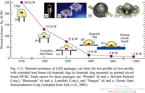 diode thermal resistance lightemittingdiodes org chapter 11