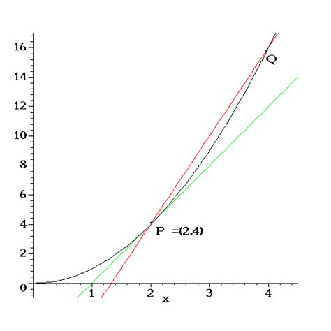 slope of secant line ma121 secant line tangent line