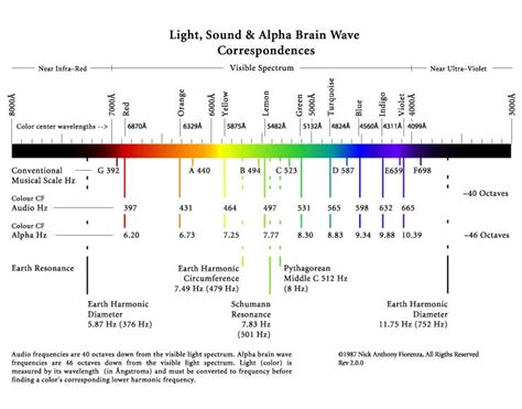 Color Spectrum Energy Levels dee finney s blog december 5 2011 page 75 planetary