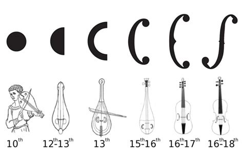 why violins have f holes the science amp history of a
