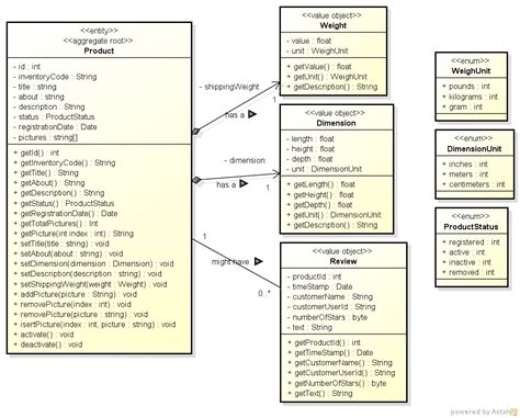 domain driven design tutorial java domain driven design a quot hands on quot exle part 3 of 3