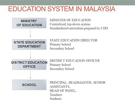 Malaysia education system language download malvernweather Image collections