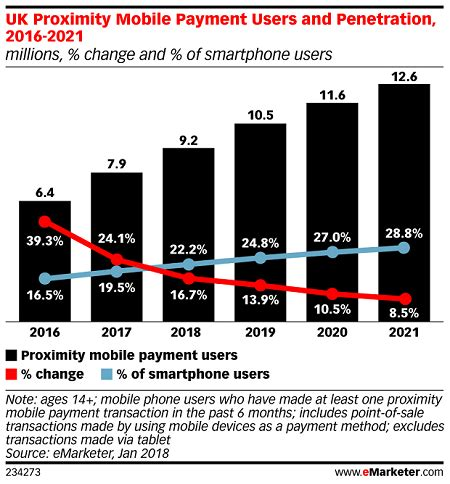 mobile payment uk uk mobile payments still far from mass adoption
