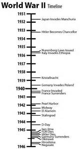 world war ii history timeline pictures to pin on