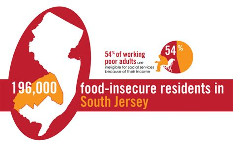 Food Pantries In South Jersey by Food Resources Food Bank Of South Jersey
