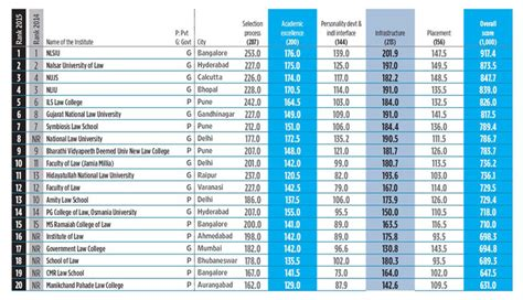 One Year Mba Rankings 2015 India by Outlook Releases School Rankings 2015