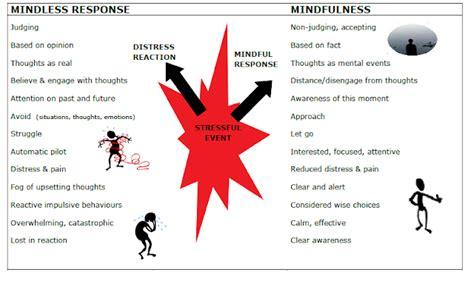 preguntas dificiles existenciales mindfulness therapy espa 241 ol