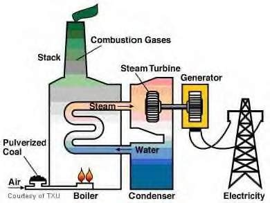 the benefits of converting waste heat to power | altenergymag