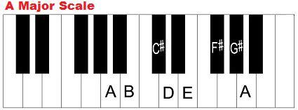 key of a major chords