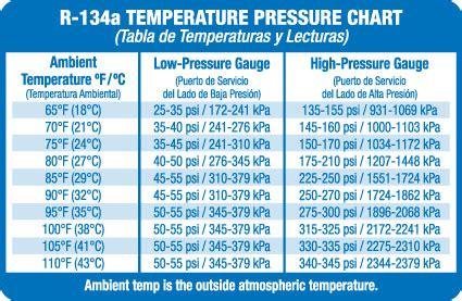 r 134a system pressure chart ac pro