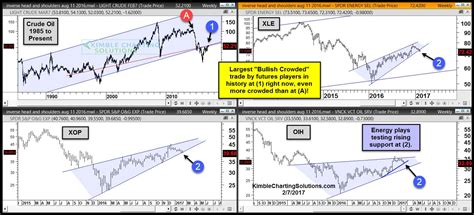 pattern recognition and trading decisions by chris satchwell crude oil most crowded trade in history in play