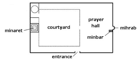 the layout and features of a mosque islamic art essential humanities