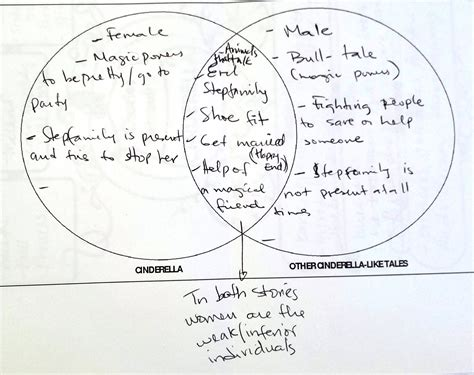 cinderella venn diagram centers in secondary school a how to with exles