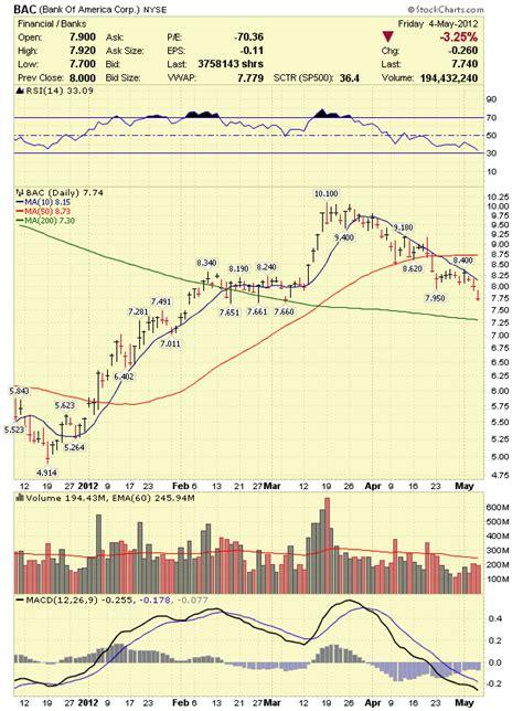 bank of america stock analysis stock market analysis bank of america bac stock