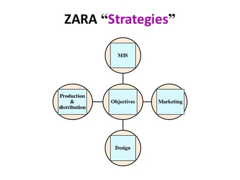 zara layout strategy zara s fast fashion edge