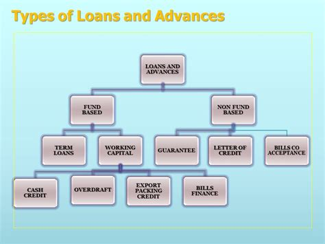 Letter Of Credit Non Fund Based Banking Ppt