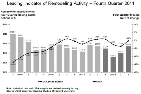 lira forecasts 2q and 3q increases in home improvement