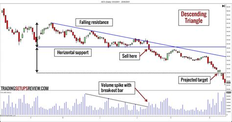 pattern trader review 10 chart patterns for price action trading trading