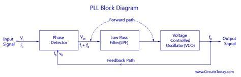 phase locked loop block diagram with explanation phase locked loops block diagram working operation design