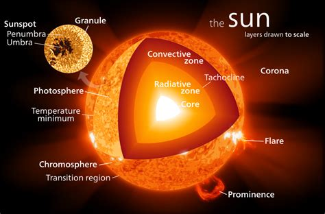 layers of the sun solar knowledge