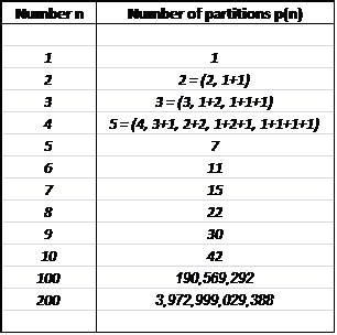 number pattern theory number theory the k2p blog