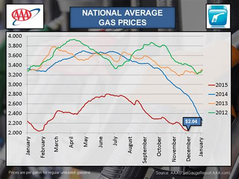 average gas price discover paris tn aaa says gas prices hit six year low