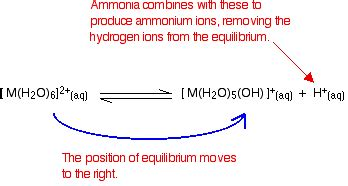 reactions of the hexaaqua ions with ammonia chemistry