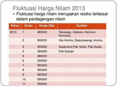 marketing nilam 2013 2014
