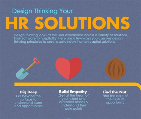 Design Thinking For Hr | blog page 4