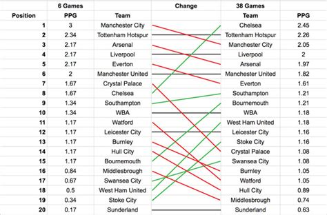 epl table 2014 vs 2015 premier league betting strategy betting strategy article