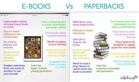 Ebooks Vs Books Essay by Creative Writing Course Css Solved Essay Paper 2013