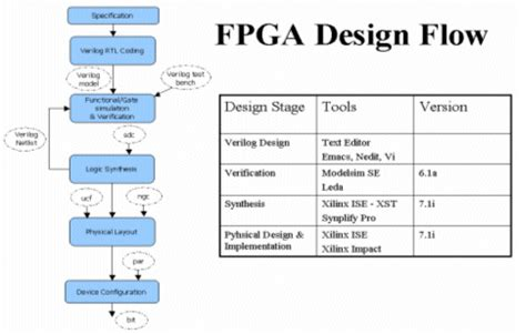 design environment fpga developing a reusable ip platform within a system on chip