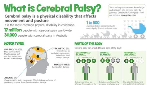 cp meaning what is cerebral palsy health media