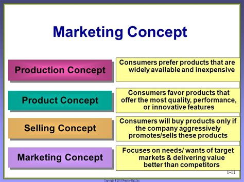 marketing management philosophies studiousguy list of synonyms and antonyms of the word marketing concept