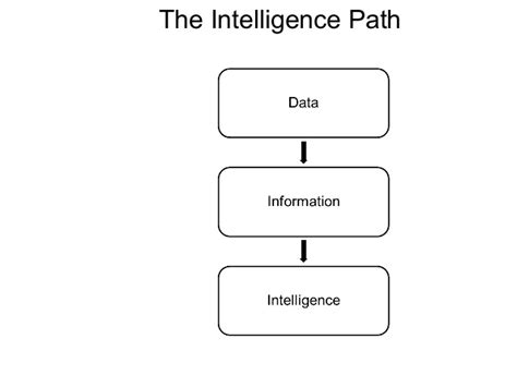 8 Competitive Intelligence Data Sources Intelligence Analysis Deliverables
