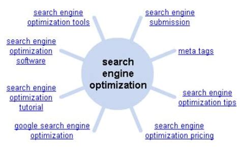 Search Engine Optimization Articles 5 by Understanding The Use Of S Wheel Devnewz