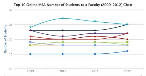 Asu Acceptance Rate Mba by Top 10 Mba Comparison Student To Faculty Ratio