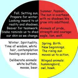american color meanings 25 best ideas about medicine wheel on