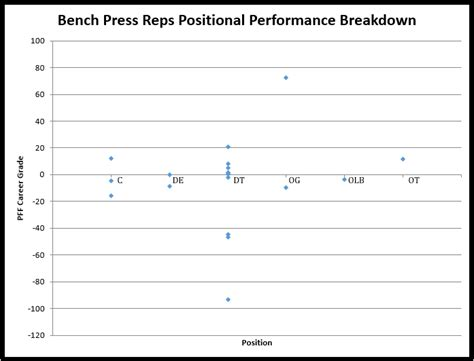 bench press results analysis how useful is the nfl combine as a predictor of success vs draft round