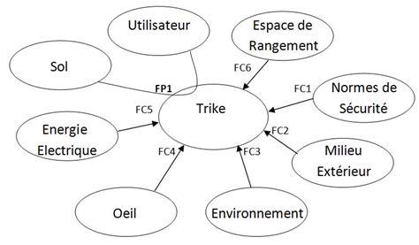 diagramme pieuvre machine à laver image diagramme pieuvre trike jpg ecolibre wiki