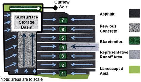 lid treatment train pervious concrete  subsurface storage  series  bioretention