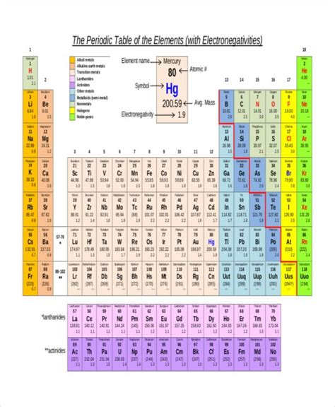 printable periodic table with electronegativity values 19 electronegativity chart templates free sle