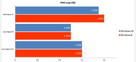 test ram windows 7