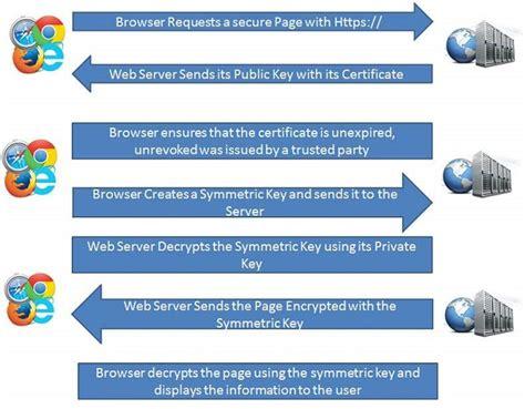 tutorialspoint blockchain ssl protocol