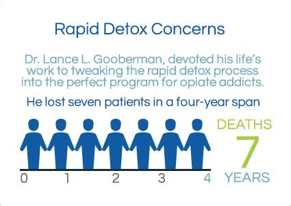 Wisen Method Rapid Detox by The Claims And Outcomes Of Rapid Detox Orlando Recovery