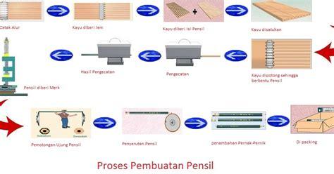 Menengok Proses Pembuatan Meja proses pembuatan pensil buku gratis