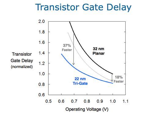 3d tri gate transistor pdf intel announces 22nm 3d tri gate transistors shipping in 2h 2011