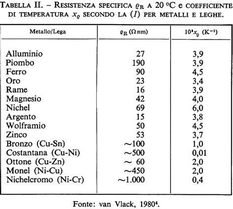 peso specifico della ghiaia se a causa di aumento della temperatura di vermi