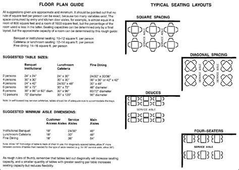 layout design rules in html planning and operation various food and beverage outlet