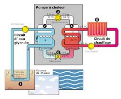 Fonctionnement Pompe à Chaleur 4330 by Ressources Domotique